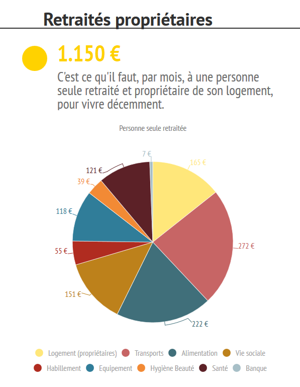 moyenne budget alimentaire mensuel